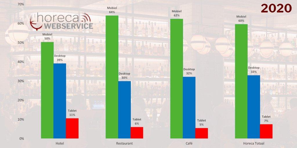 Uit de websitestatistieken 2020 voor hotels, café en restaurantswebsites blijkt dat een mobielvriendelijke restaurantwebsite noodzakelijk is.