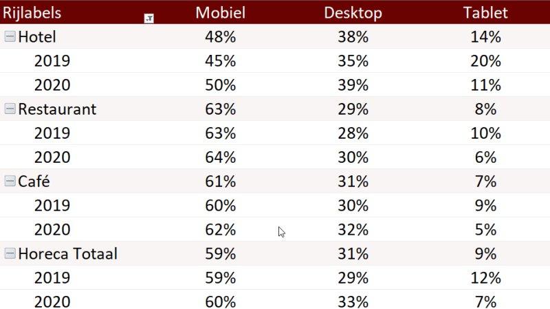 Mobiele websitestatistieken horeca per jaar