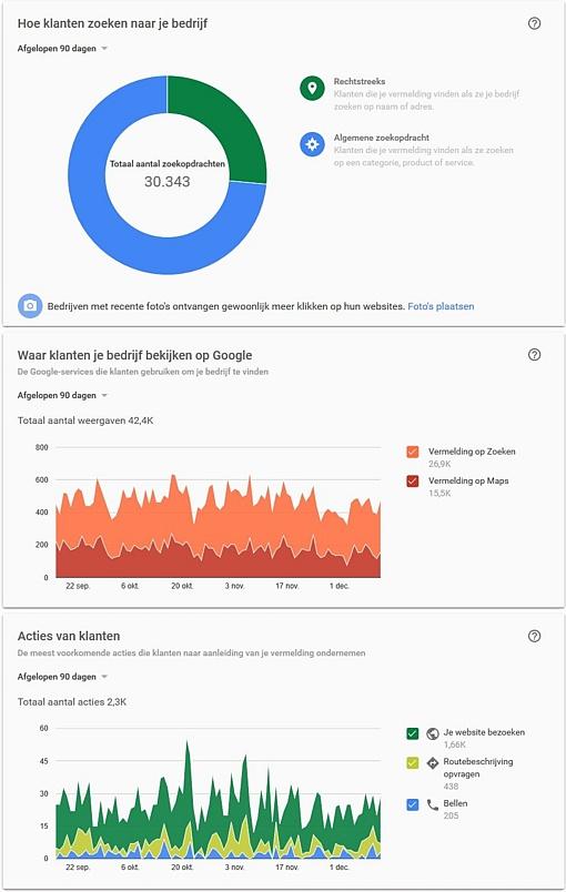 Statistieken van Google Mijn Bedrijf
