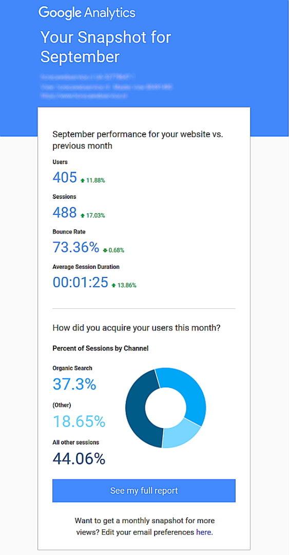 Voorbeeld van een maandelijkse e-mail met Google Analytics website statistieken.